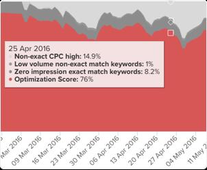 Optimization score