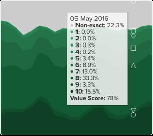 Value score